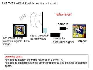 Learning goals: Be able to explain the basic features of a color TV. Be able to design system for controlling energy and