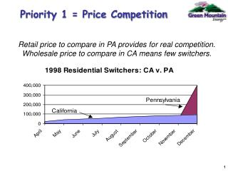 Priority 1 = Price Competition