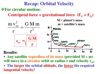For circular motion: Centripetal force = gravitational force  (F C  = F G )