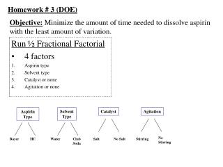 Objective: Minimize the amount of time needed to dissolve aspirin with the least amount of variation.