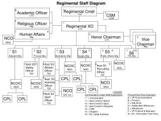 Regimental Cmdr