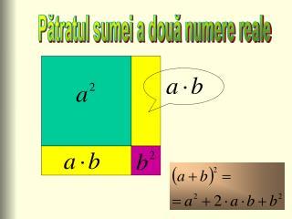 Pătratul sumei a două numere reale