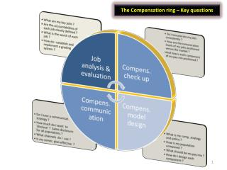 The Compensation ring   Key questions