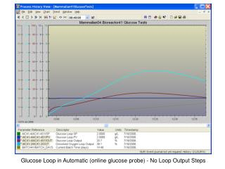 Glucose Loop in Automatic online glucose probe - No Loop Output Steps