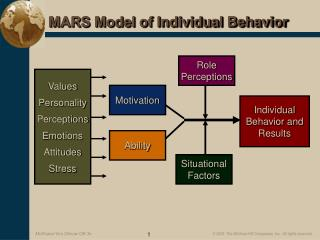 MARS Model of Individual Behavior