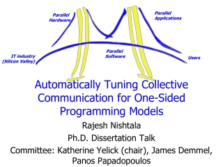 Automatically Tuning Collective Communication for One-Sided Programming Models