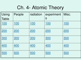 Ch. 4- Atomic Theory