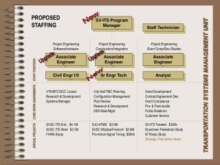 SV-ITS Program Manager