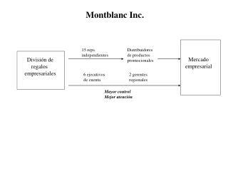 Montblanc Inc.