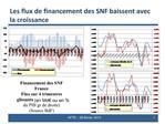 Les flux de financement des SNF baissent avec la croissance