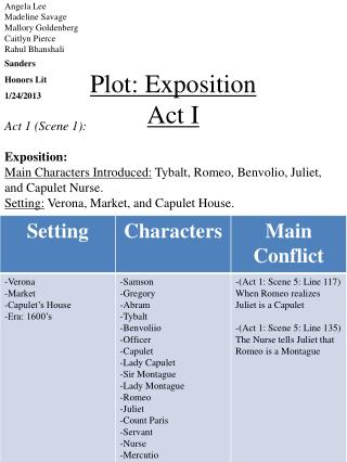 Plot: Exposition Act I
