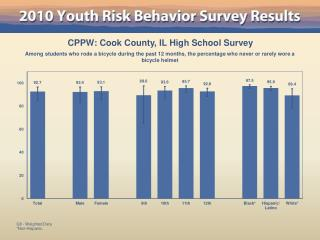 CPPW: Cook County, IL High School Survey