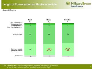 Length of Conversation on Mobile in Vehicle
