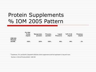 Protein Supplements % IOM 2005 Pattern