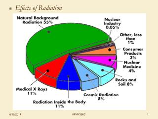 Effects of Radiation