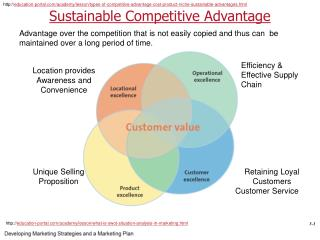 Sust a inable  Competitive Advantage