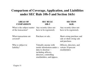 Comparison of Coverage, Application, and Liabilities under SEC Rule 10b-5 and Section 16(b)