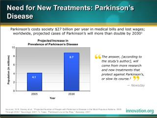 Need for New Treatments: Parkinson's Disease