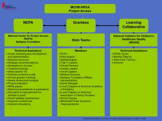 MCHB/HRSA Project Access
