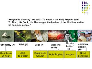 'Religion is sincerity', we said: 'To whom?' the Holy Prophet said: 'To Allah, His Book, His Messenger, the leaders of