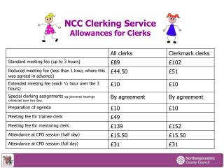 NCC Clerking Service Allowances for Clerks
