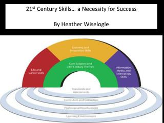 21 st Century Skills… a Necessity for Success By Heather Wiselogle