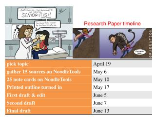 Research Paper timeline