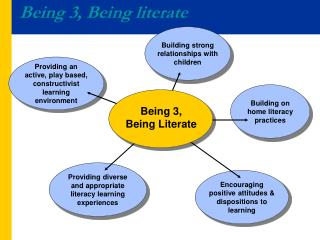Providing an active, play based, constructivist learning environment