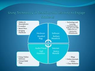 Using Technology in Teaching and Learning to Engage    Students
