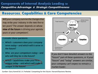 Components of Internal Analysis Leading  to  Competitive Advantage  &  Strategic Competitiveness