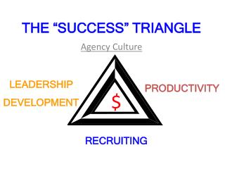 "THE ""SUCCESS"" TRIANGLE"