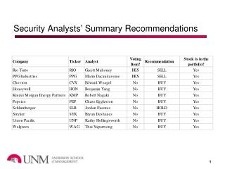 Security Analysts' Summary Recommendations