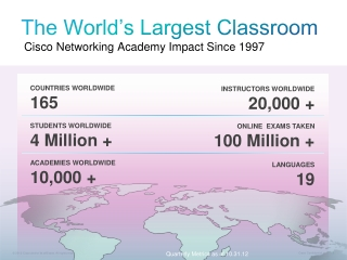 The World's Largest Classroom Cisco Networking Academy Impact Since 1997