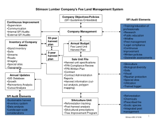 Stimson Lumber Company's Fee Land Management System