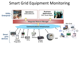 Smart grid devices