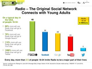 Radio – The Original Social Network Connects with Young Adults