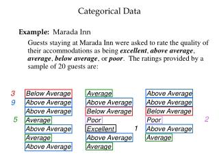 Below Average Above Average Above Average Average Above Average Average Above Average