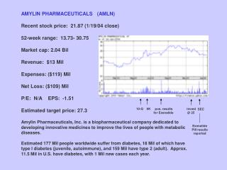 AMYLIN PHARMACEUTICALS   (AMLN) amylin Recent stock price:  21.87 (1/19/04 close) 52-week range:  13.73- 30.75  Market c