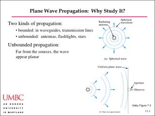 Plane Wave Propagation:  Why Study It?