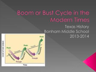 Boom or Bust Cycle in the Modern Times
