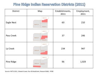 Pine Ridge Indian  Reservation Districts (2011)