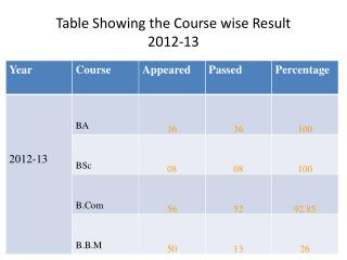 Table Showing the Course wise Result 2012-13