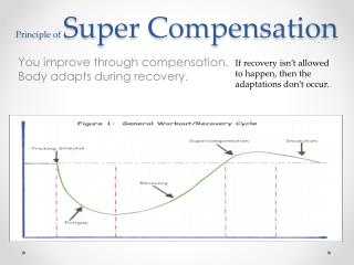 Principle of  Super Compensation