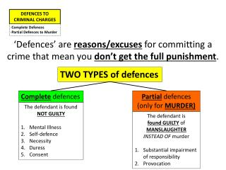 DEFENCES TO CRIMINAL CHARGES