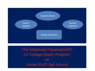 The Advanced Placement/AP A+ College Ready Program at Hokes Bluff High School