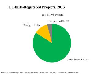 1. LEED-Registered Projects, 2013