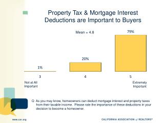 Property Tax & Mortgage Interest  Deductions are Important to Buyers