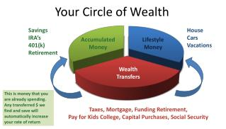 Your Circle of Wealth