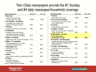 Twin Cities newspapers provide the #1 Sunday  and #4 daily newspaper/household coverage