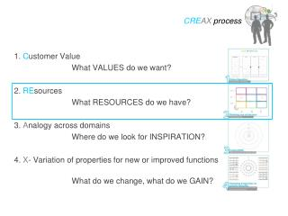 1.  C ustomer Value				 			What VALUES do we want? 2.  RE sources 			What RESOURCES do we have? 3.  A nalogy across dom
